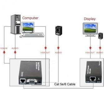 VGA i AUDIO extender CAT-5E/6 300 m, TECHLY